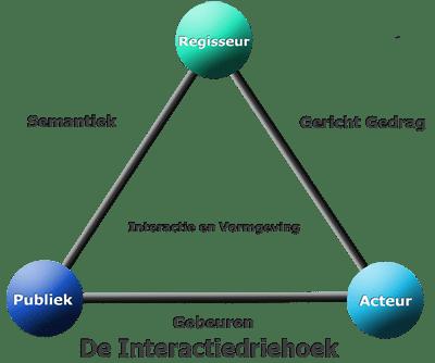 Interactionele Vormgeving